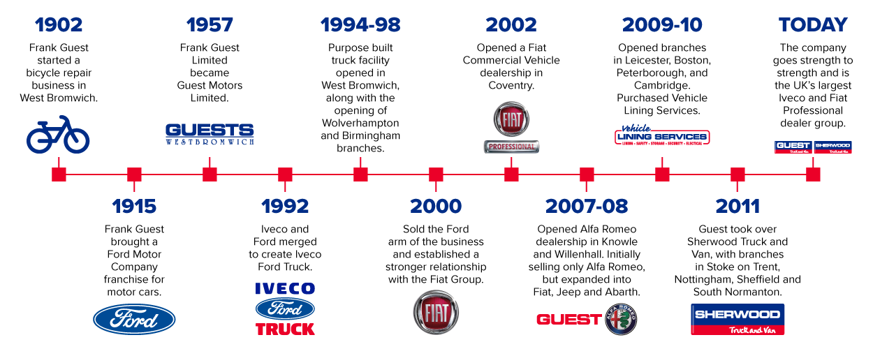 Guest History Timeline